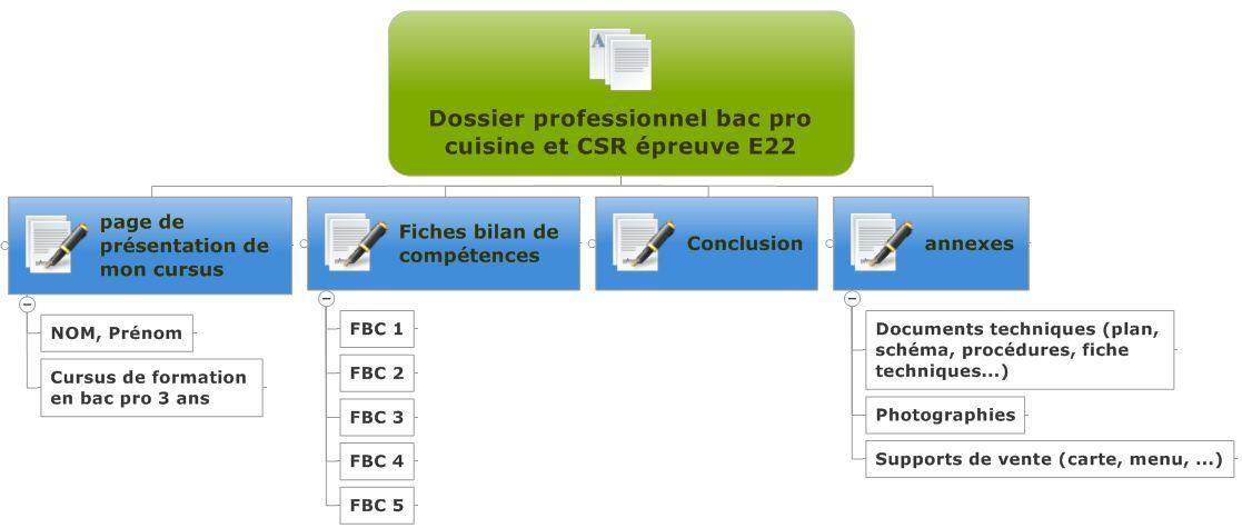 Epreuve e22 dossier professionnel h tellerie - Fiche bilan de competences bac pro cuisine ...