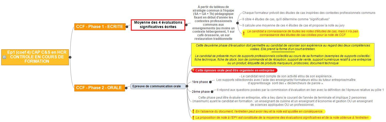 CAP Commercialisation Et Services En HCR Hôtellerie - Fiche technique cap cuisine