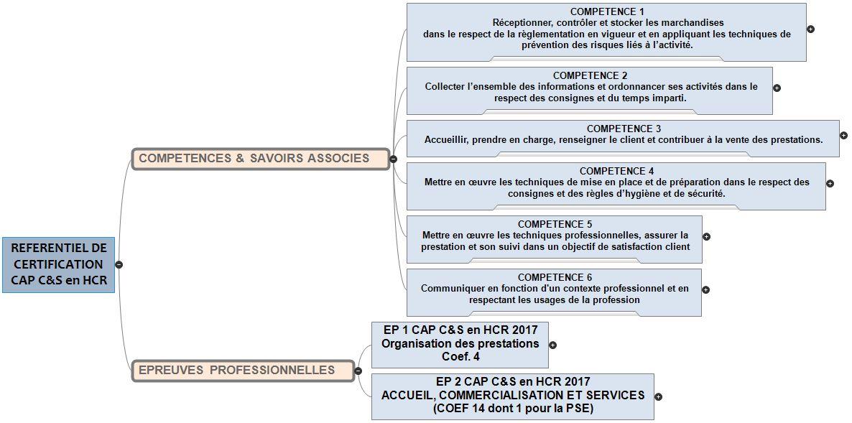 cap commercialisation et services en hcr (2017) – hôtellerie