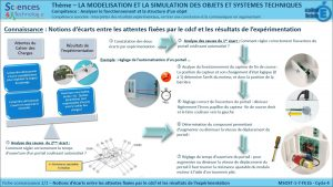 MSOST-1-7-FE1b-Notions d'ecart entre attente et cdc