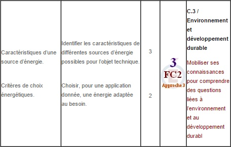 Energie32