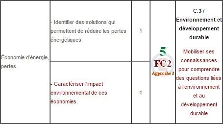 Energie52