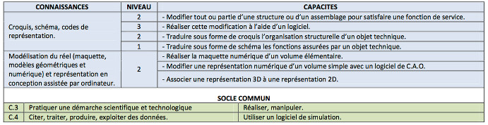 referenciel 53