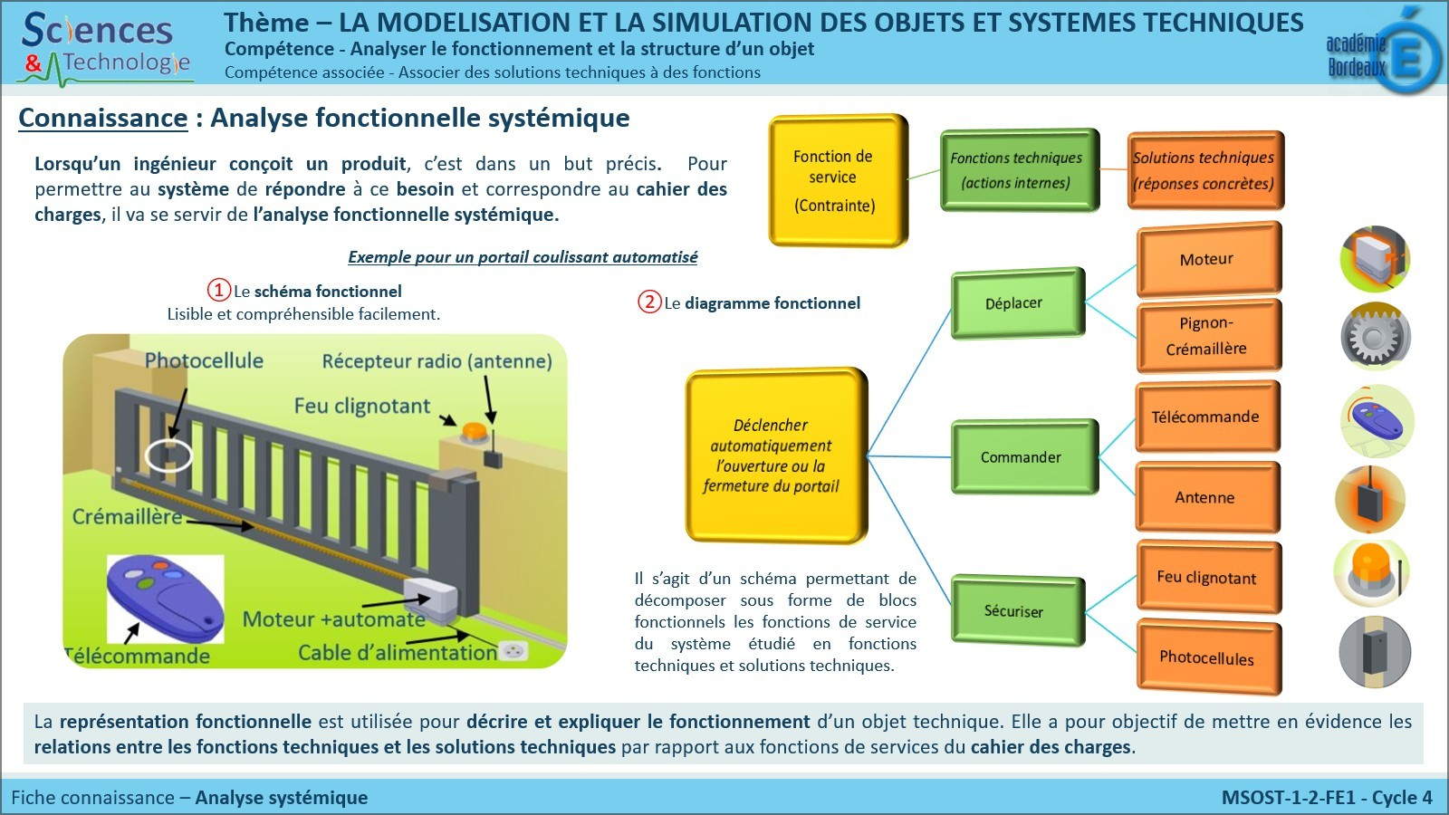 Msost 1 2 fe1 analyse fonctionnelle syst mique sti for Architecture fonctionnelle