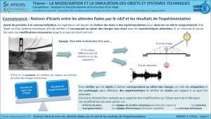 MSOST-1-7-FE1a-Notions d'ecart entre attente et cdc