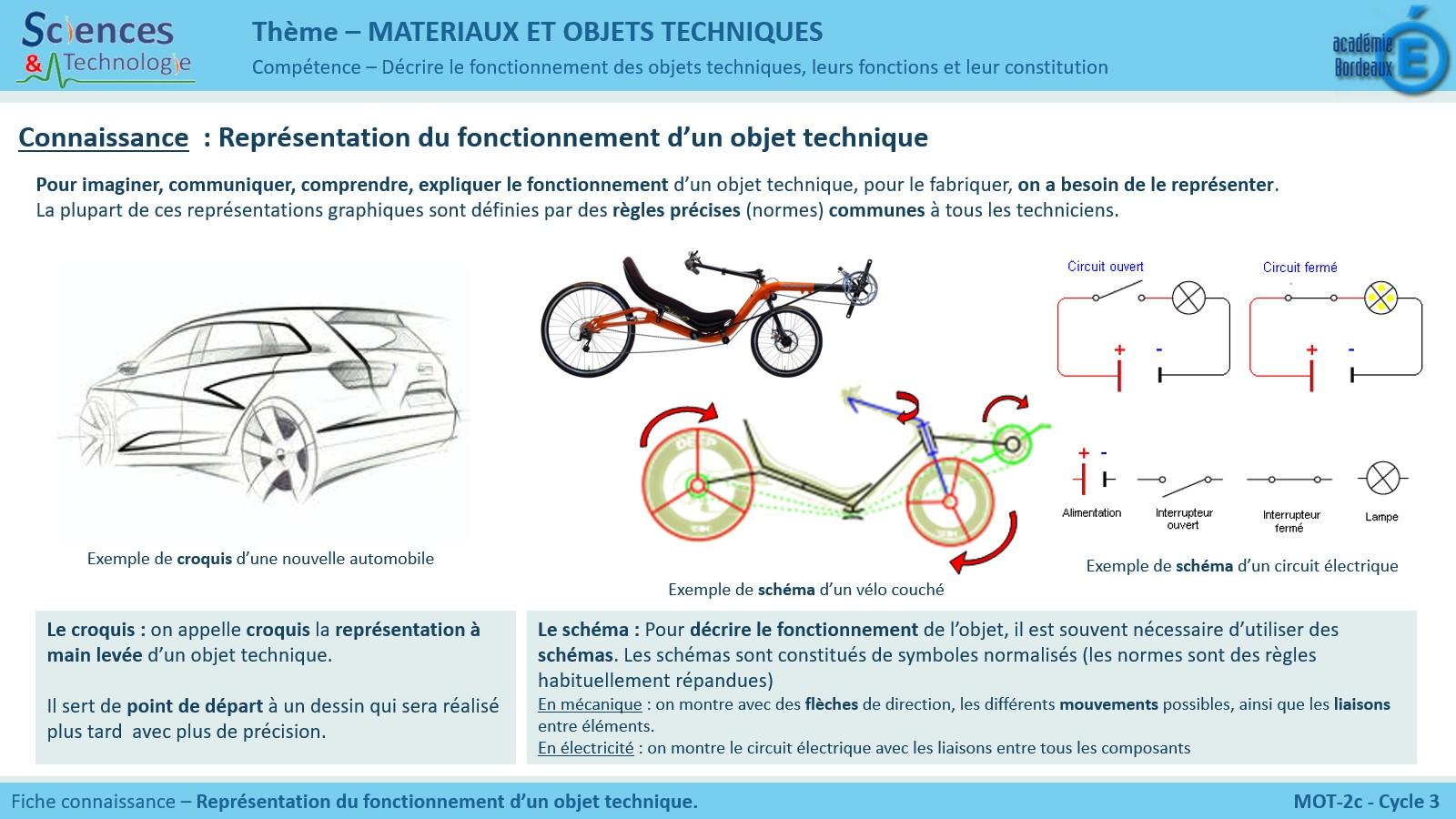C3-MOT-2c - Représentation du fonctionnement d'un objet ...