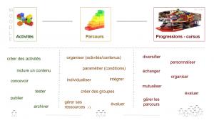 infographie_moodle_svt